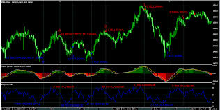 macd nel forex trading